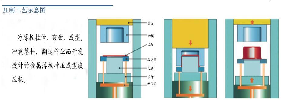 1000吨框架式薄板拉伸液压机